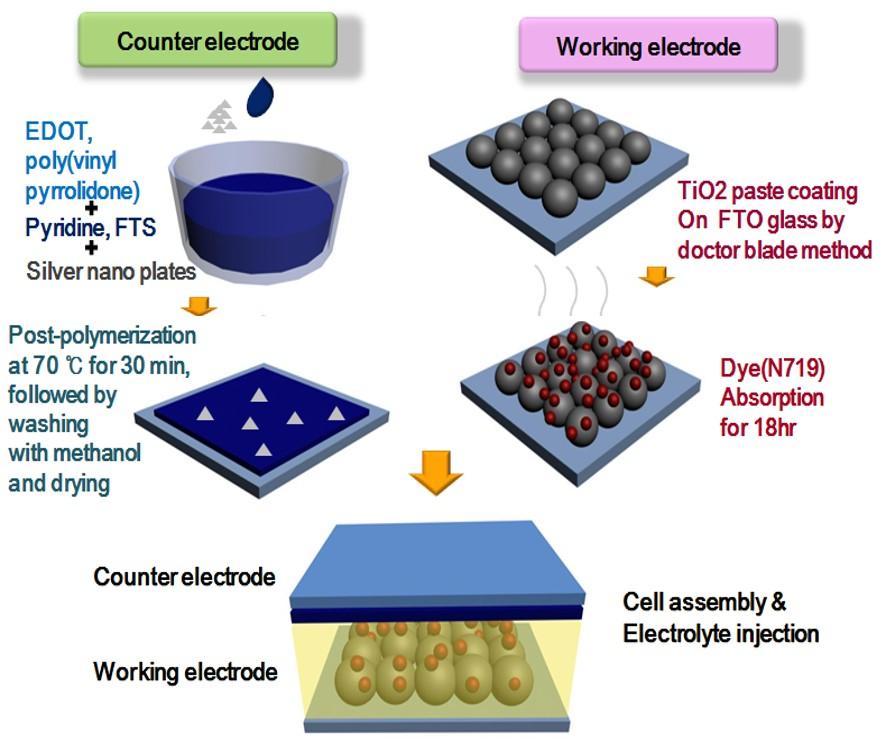 dye sensitized solar cell phd thesis Regarding the work in this thesis phd thesis on dye sensitized solar cells homework help on english dye sensitized solar cells phd thesis you can be my teacher i.